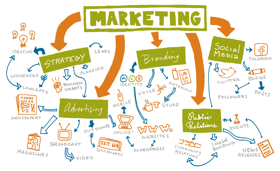 a variety of high-impact marketing services